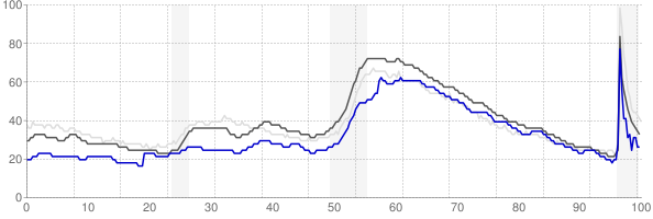 Athens, Georgia monthly unemployment rate chart